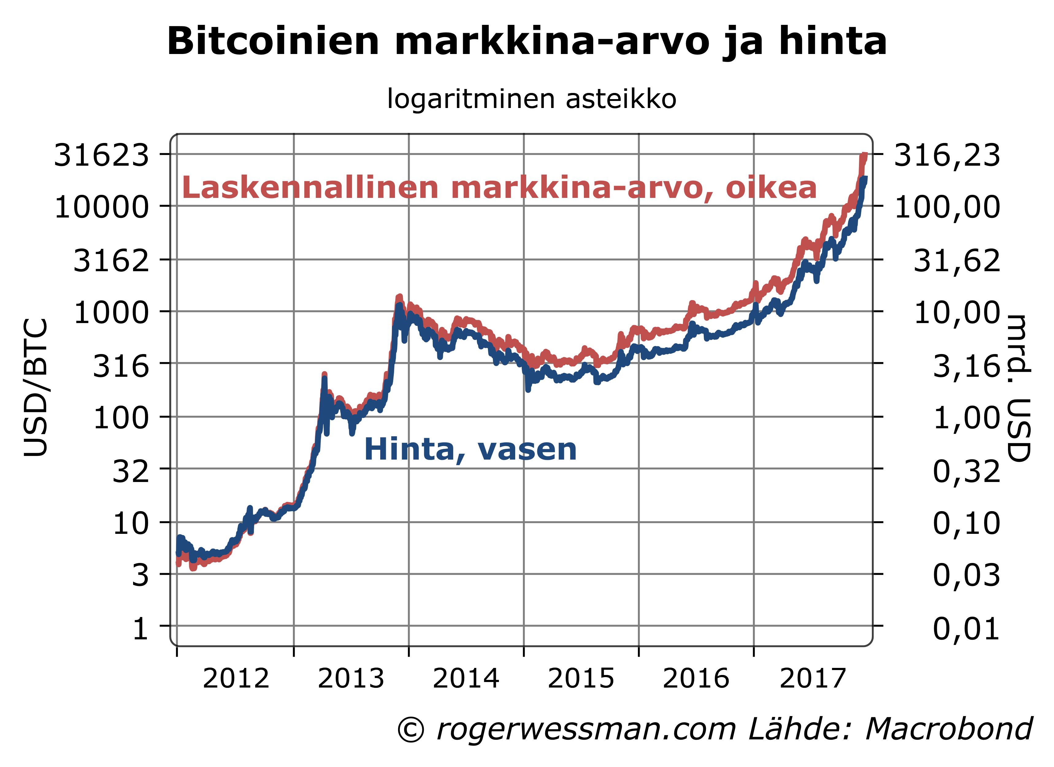 Puoli miljardia hukassa – virtuaaliraha Bitcoin toipui katastrofista